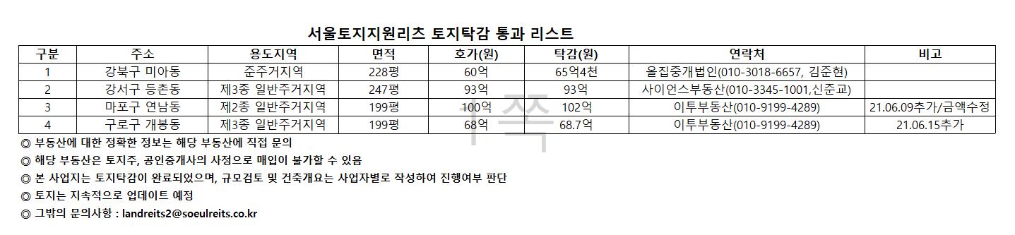 토지지지원리츠 토지탁감 통과리스트 0615.png