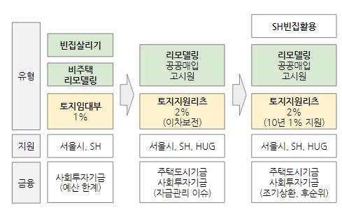 서울사회주택유형변화.PNG