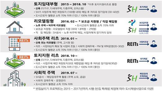 서울시 사회주택의 유형(2020).png